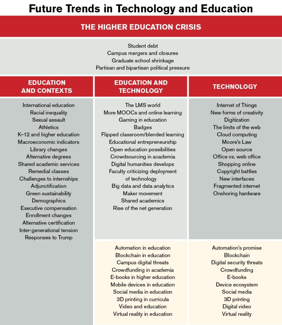 FTTE chart_Campus Tech variant